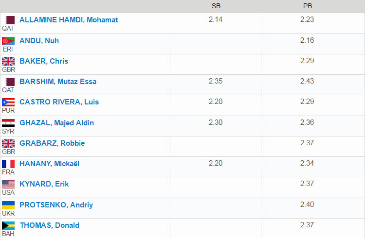 doha diamond league 2017 high jump startlist
